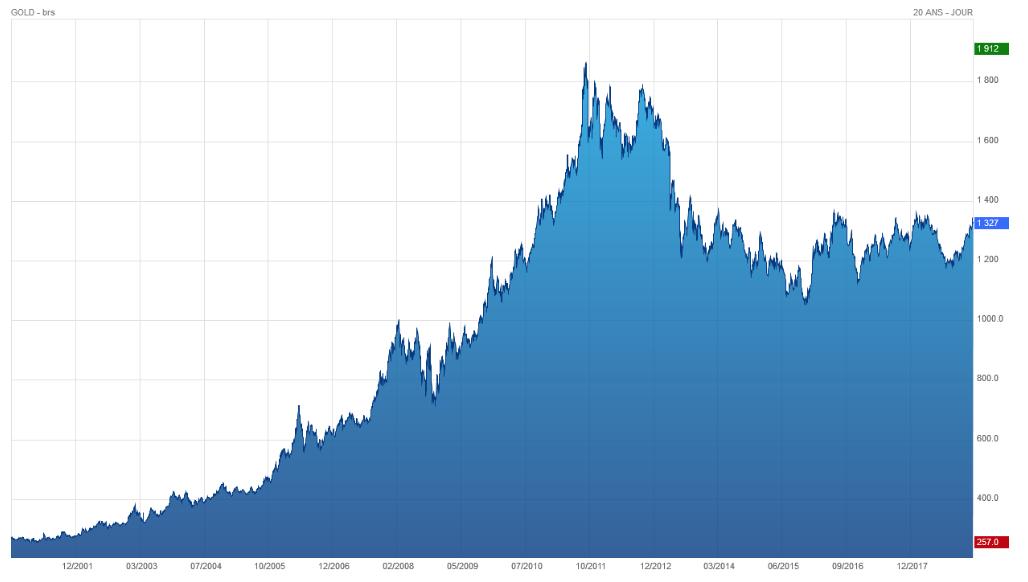 Or : les Banques Centrales de retour à l'achat